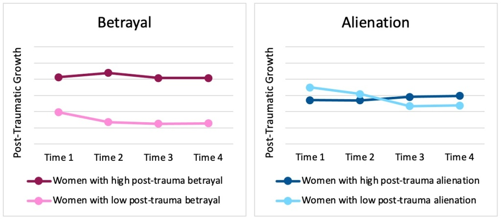 Two graphs display the pattern of posttraumatic growth across four time points. The first graph shows the pattern for women who reported high and low betrayal. The second shows the pattern for women who reported high and low alienation.